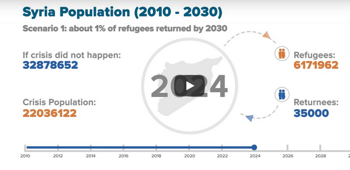 Population Inside Syria (2010-2030) - Scenario 1: Syria From
